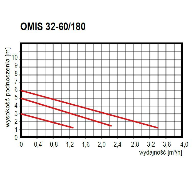 wykres wydajności